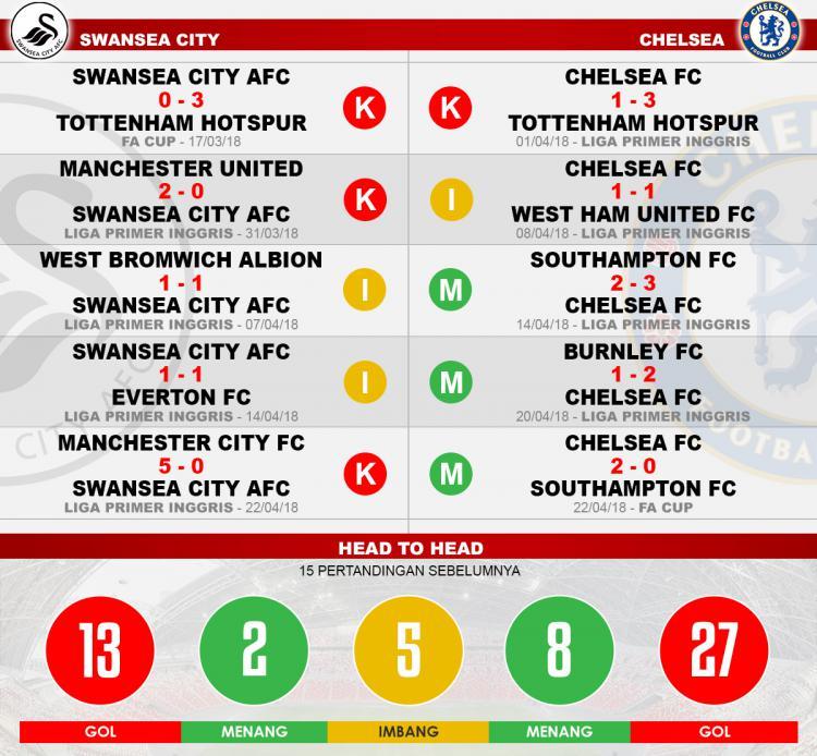 Head to head Swansea City vs Chelsea Copyright: Indosport.com