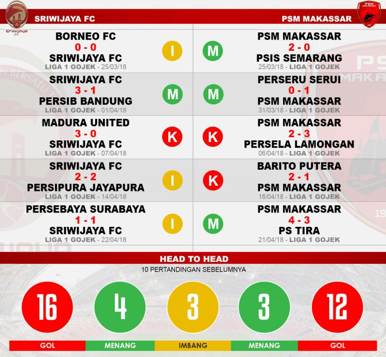 Head to head Sriwijaya FC vs PSM Makassar Copyright: Indosport.com