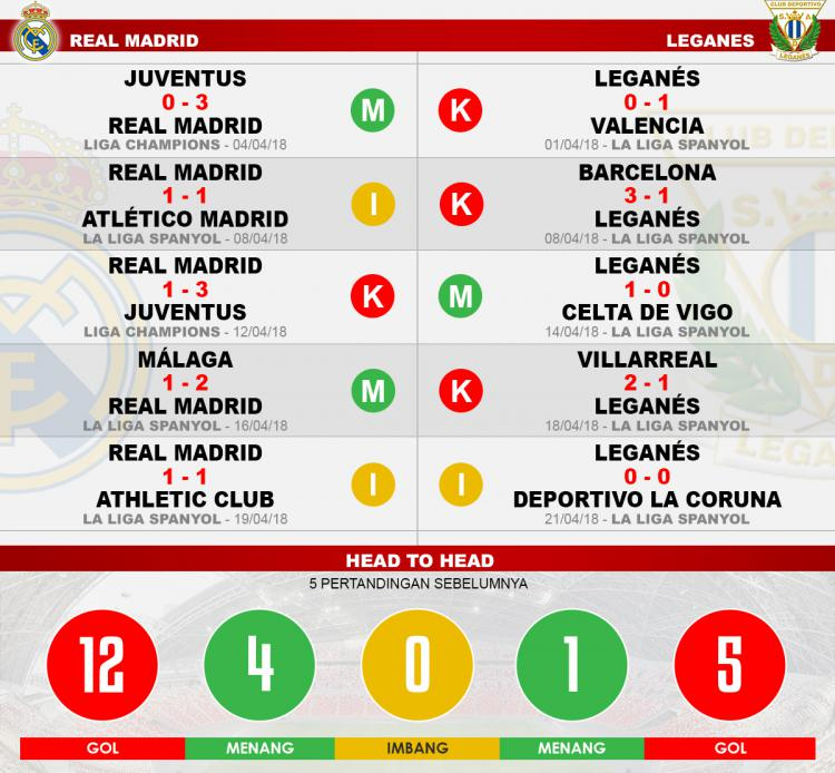 Head to head Real Madrid vs Leganes Copyright: Indosport.com