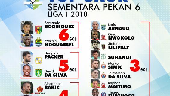 Top Skor Sementara Liga 1 Pekan 6 2018 Copyright: Grafis:Yanto/Indosport.com