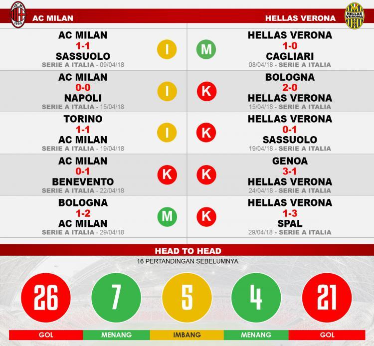 AC Milan vs Hellas Verona (Lima Laga Terakhir). Copyright: INDOSPORT