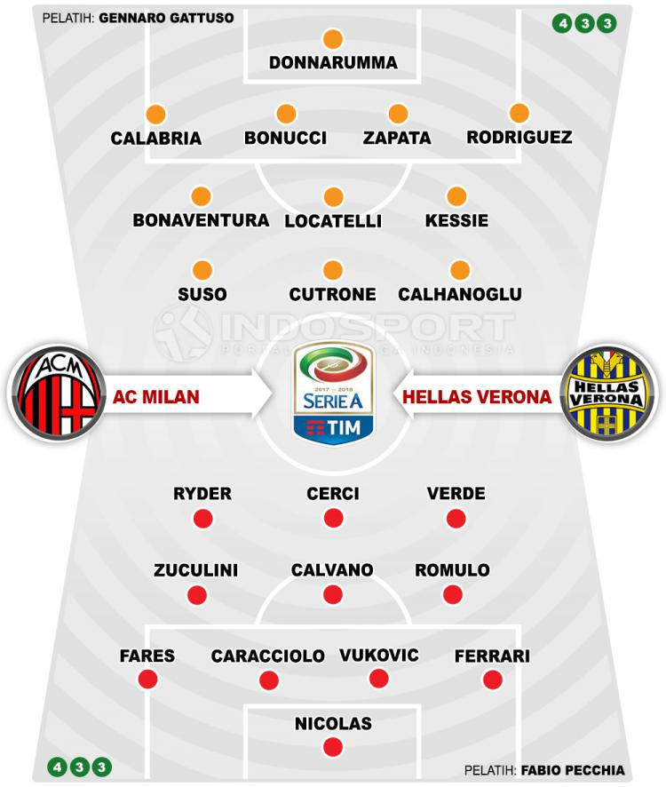 AC Milan vs Hellas Verona (Susunan Pemain). Copyright: INDOSPORT