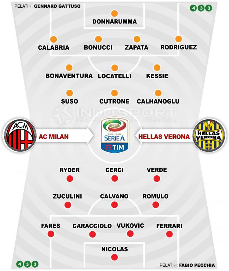 AC Milan vs Hellas Verona (Susunan Pemain). Copyright: INDOSPORT