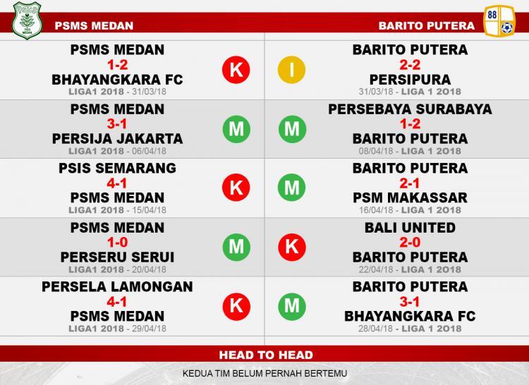 PSMS Medan vs Barito Putera (Lima Laga Terakhir). Copyright: INDOSPORT