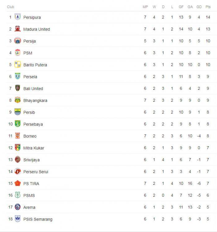 Klasemen Sementara Liga 1 2018 Copyright: Google