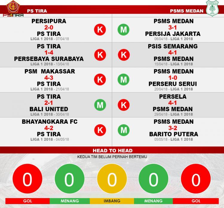 PS TIRA vs PSMS Medan (Lima Laga Terakhir) Copyright: INDOSPORT