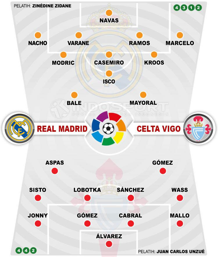 Susunan Pemain Real Madrid vs Celta Vigo Copyright: Indosport.com