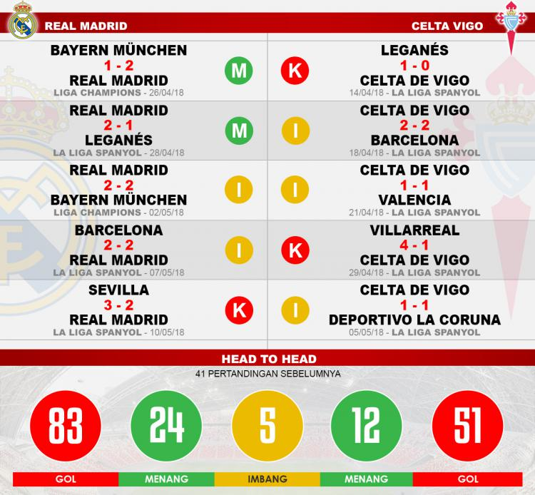 Head to head Real Madrid vs Celta Vigo Copyright: Indosport.com