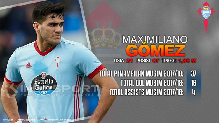 Player To Watch Maximiliano Gómez (Celta Vigo) Copyright: Grafis:Yanto/Indosport.com