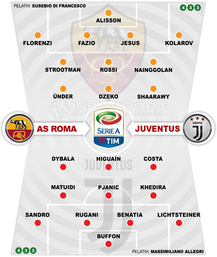Susunan Pemain AS Roma vs Juventus Copyright: Indosport.com