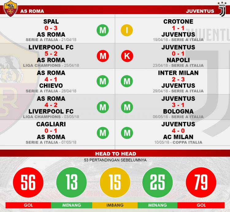 Head to head AS Roma vs Juventus Copyright: Indosport.com