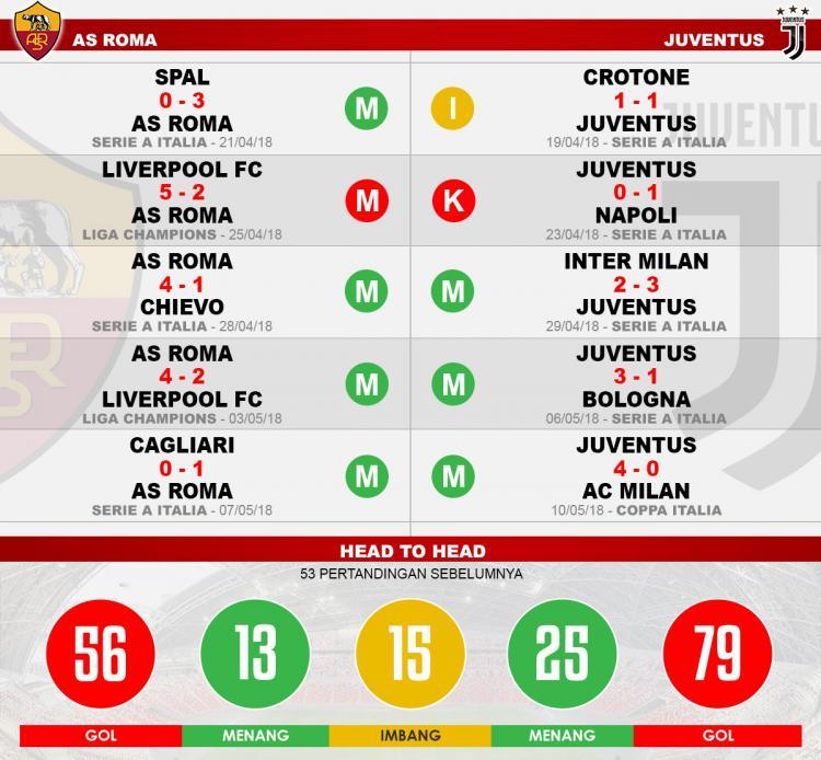 Head to head AS Roma vs Juventus Copyright: Indosport.com