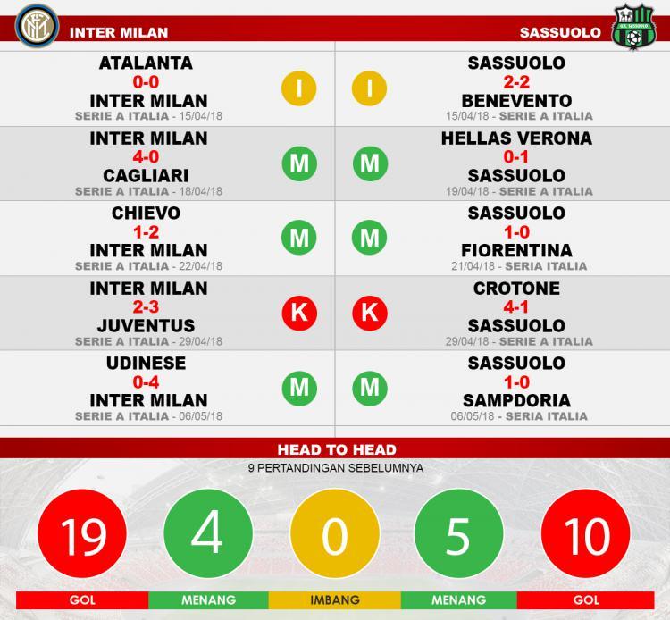 Inter Milan vs Sassuolo (Lima Laga Terakhir). Copyright: INDOSPORT