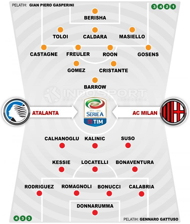 Atalanta vs AC Milan (Susunan Pemain). Copyright: INDOSPORT