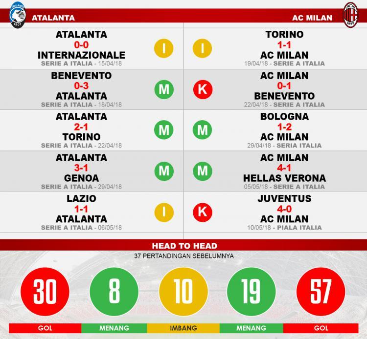 Atalanta vs AC Milan (Lima Laga Terakhir). Copyright: INDOSPORT