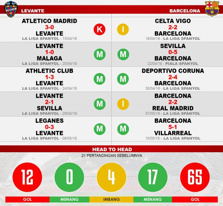 Levante vs Barcelona (Lima Laga Terakhir). Copyright: INDOSPORT