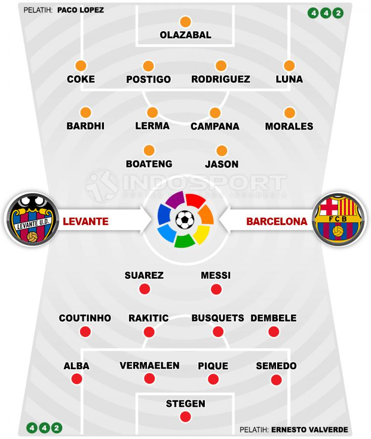 Levante vs Barcelona (Susunan Pemain). Copyright: INDOSPORT