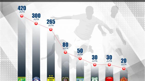 Rekap Denda Klub Liga 1 Copyright: Grafis:Yanto/Indosport.com