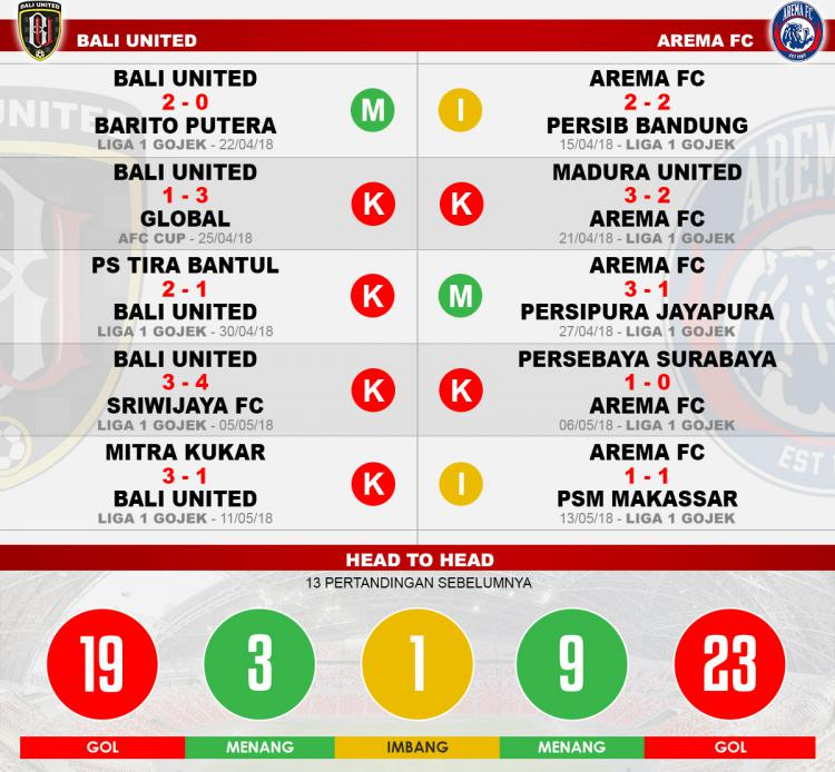 Head to head Bali United vs Arema FC Copyright: Indosport.com