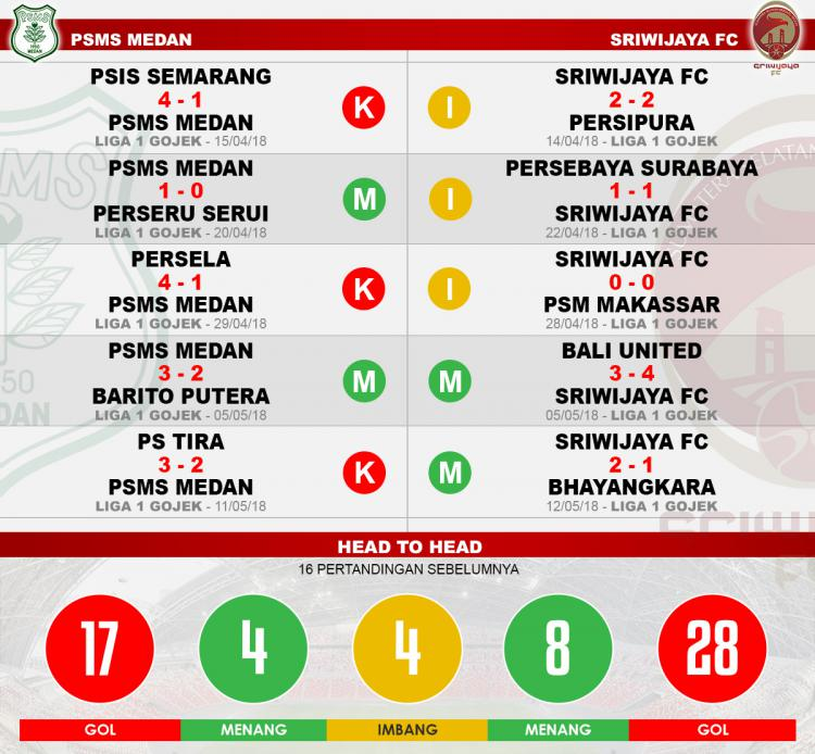 Head to head PSMS Medan vs Sriwijaya FC Copyright: Indosport.com
