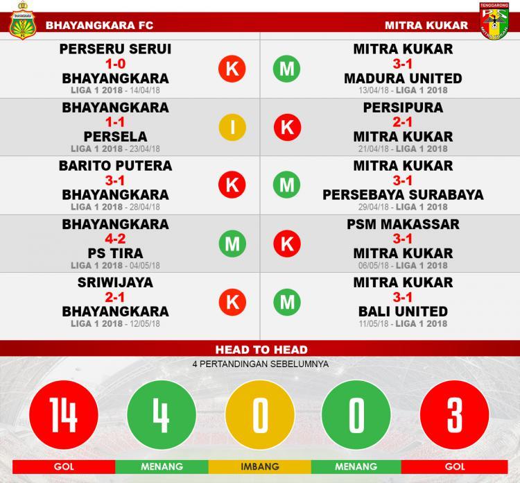 Bhayangkara FC vs Mitra Kukar. Copyright: INDOSPORT/Eli Suhaeli