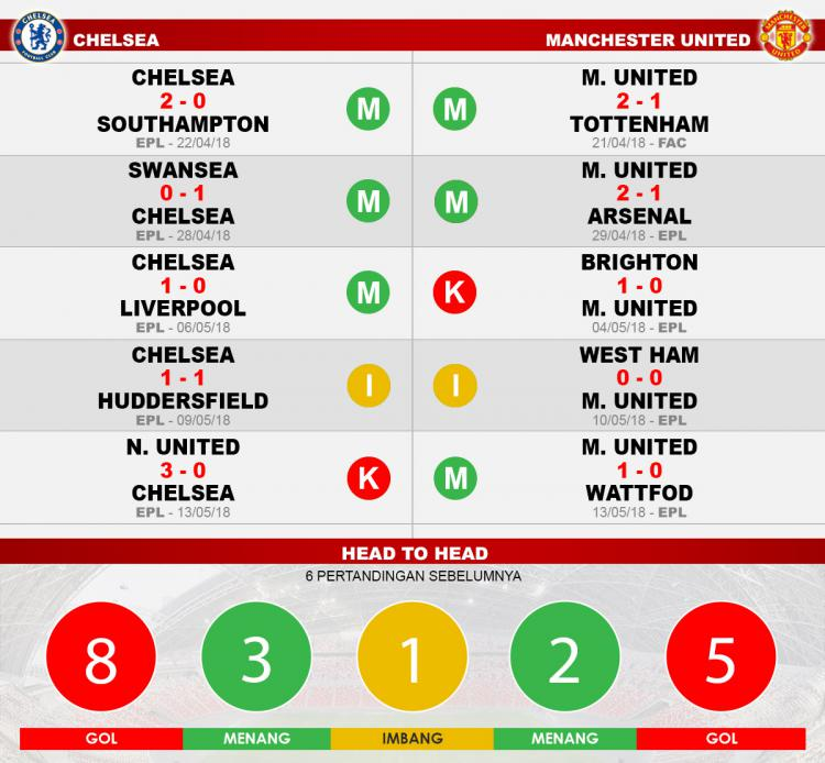 head to head chelsea vs man united Copyright: Indosport