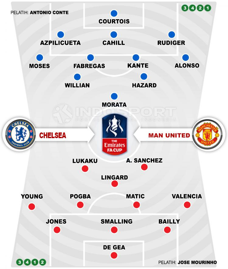 line up chelsea vs man united Copyright: Indosport