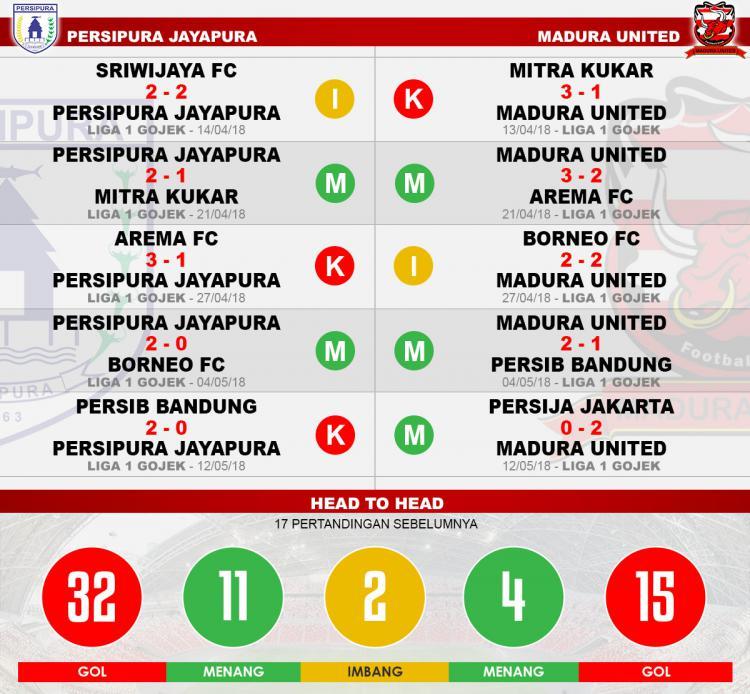 Head to head Persipura Jayapura vs Madura United Copyright: Indosport.com