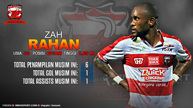 Player To Watch Zah Rahan (Madura United) Copyright: Gafis:Yanto/Indosport.com