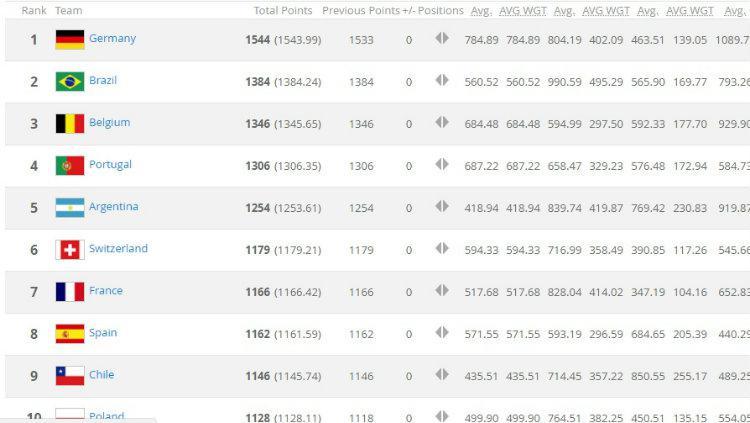 Ranking Terbaru FIFA Mei 2018. Copyright: Website FIFA.