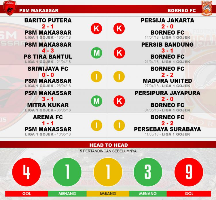 Head to head PSM Makassar vs Bornoe FC Copyright: Indosport.com
