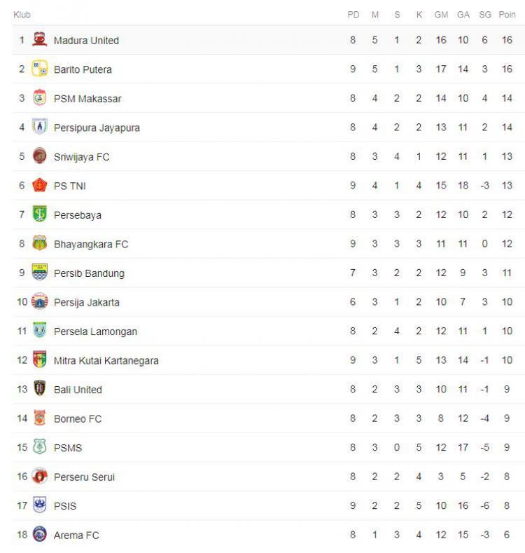 Klasemen Sementara Liga 1 2018, Kamis (17/05/18) Copyright: google.com