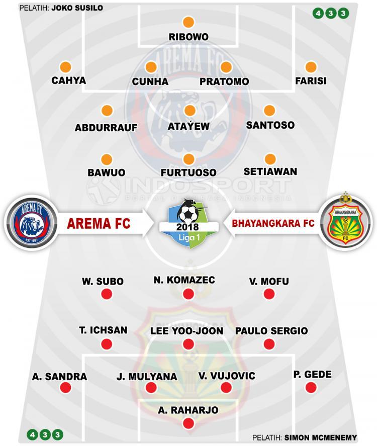 Prediksi Arema vs Bhayangkara fc Copyright: Indosport.com