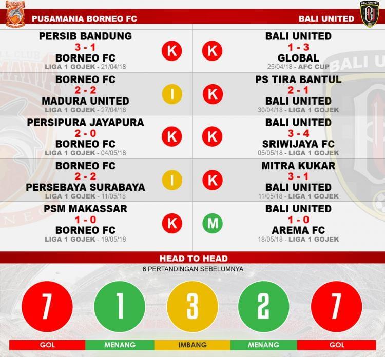 Head to head Borneo FC vs Bali United Copyright: Indosport.com