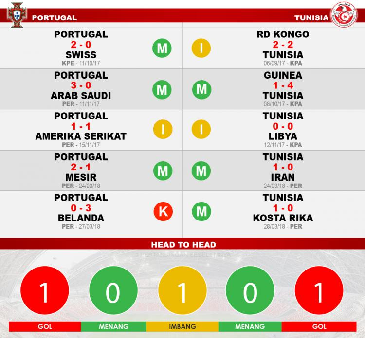 Portugal vs Tunisia ( Head to head ) Copyright: Indosport.com