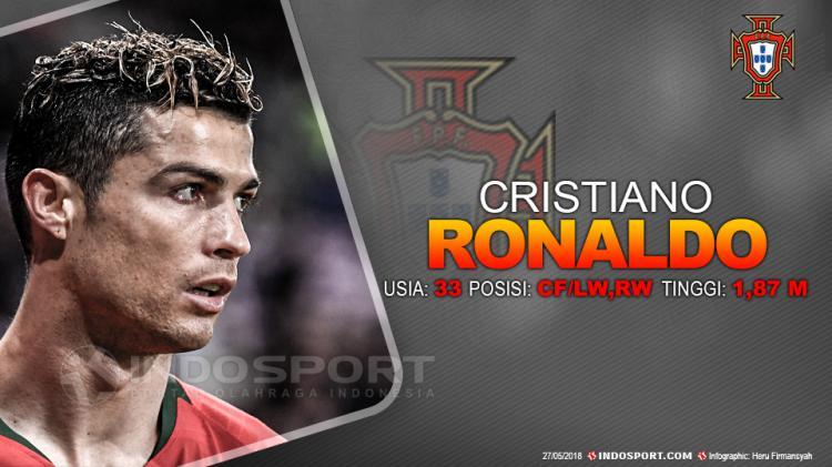 Portugal vs Tunisia ( C. Ronaldo ) Copyright: Indosport.com
