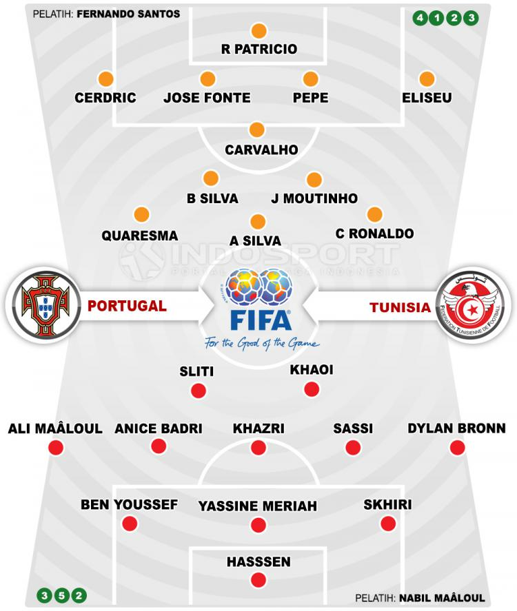 Portugal vs Tunisia Copyright: Indosport.com