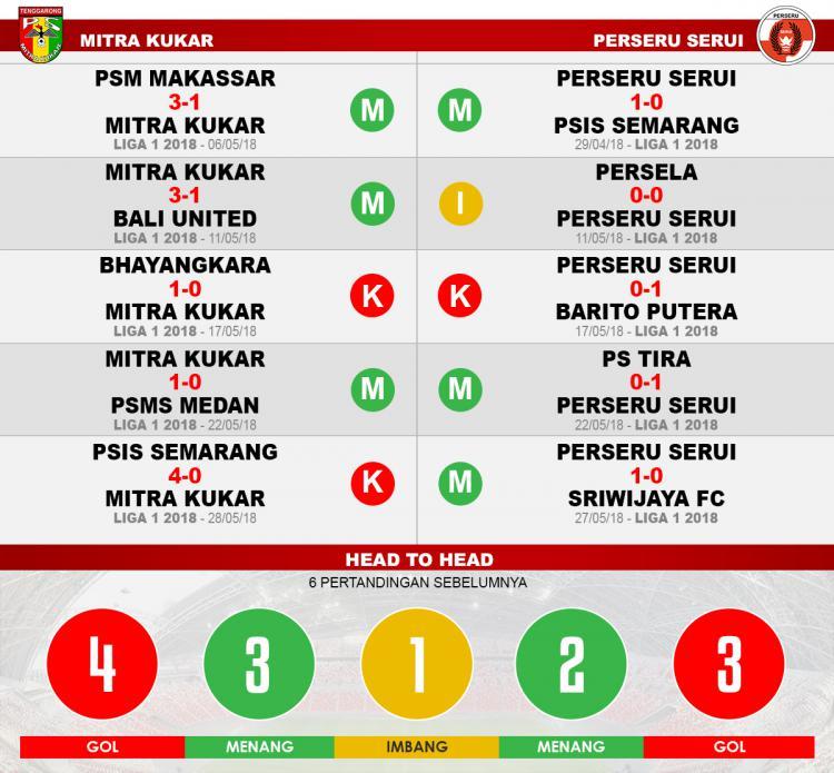 Mitra Kukar vs Perseru Serui (Lima Laga Terakhir). Copyright: INDOSPORT