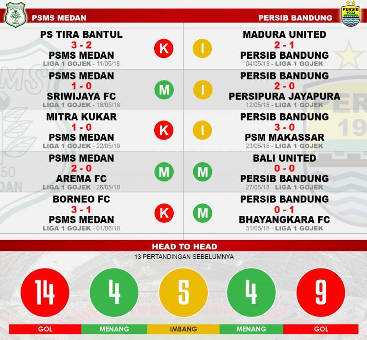 Head to head PSMS Medan vs Persib Bandung Copyright: Indosport.com