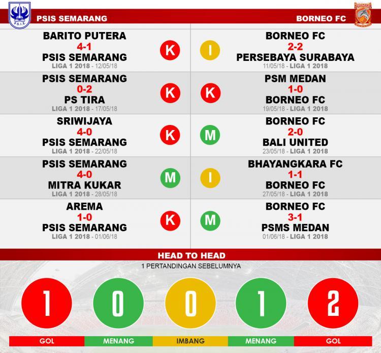 PSIS Semarang vs Borneo FC (Lima Laga Terakhir). Copyright: INDOSPORT