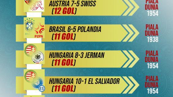 5 Pertandingan Gol Terbanya Sapanjang Piala Dunia Copyright: Grafis:Yanto/Indosport.com