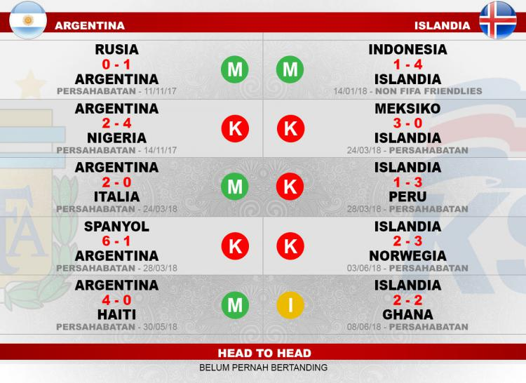 Head to head Argentina vs Islandia Copyright: Indosport.com