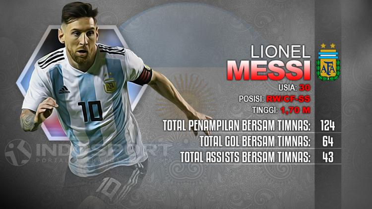 Player To Watch Lionel Messi (Argentina) Copyright: Indosport.com