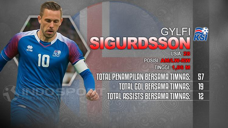 Player To Watch Gylfi Sigurdsson (Islandia) Copyright: Indosport.com
