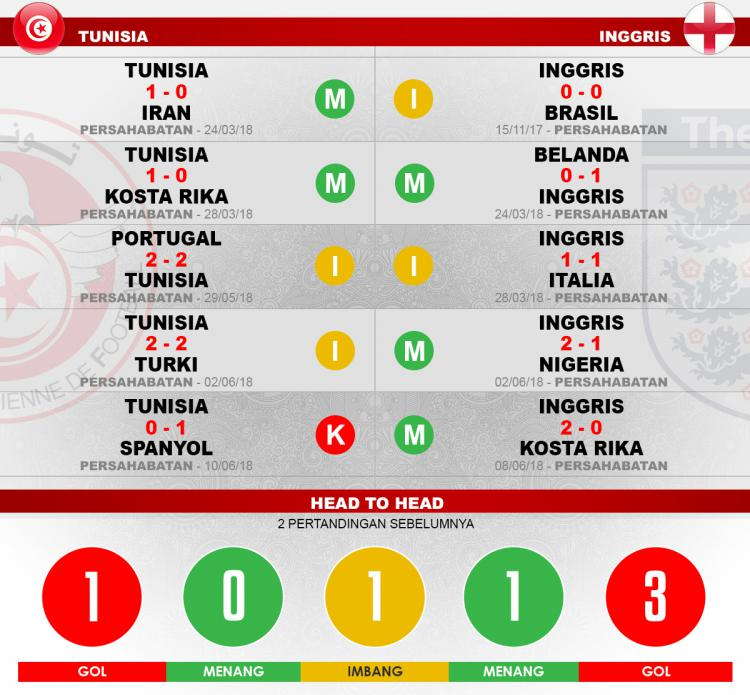 Head to head Tunisia vs Inggris Copyright: Indosport.com