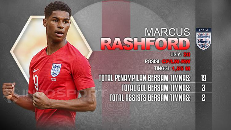 Player To Watch Marcus Rashford (Inggris) Copyright: Indosport.com