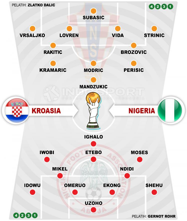 Susunan Pemain Kroasia vs Nigeria Copyright: Indosport.com