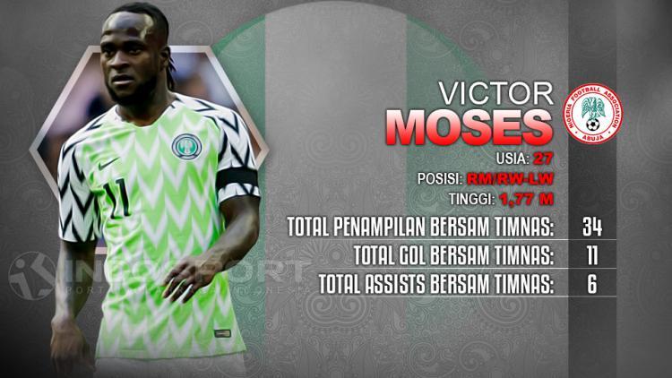 Player To Watch Victor Moses (Nigeria) Copyright: Indosport.com