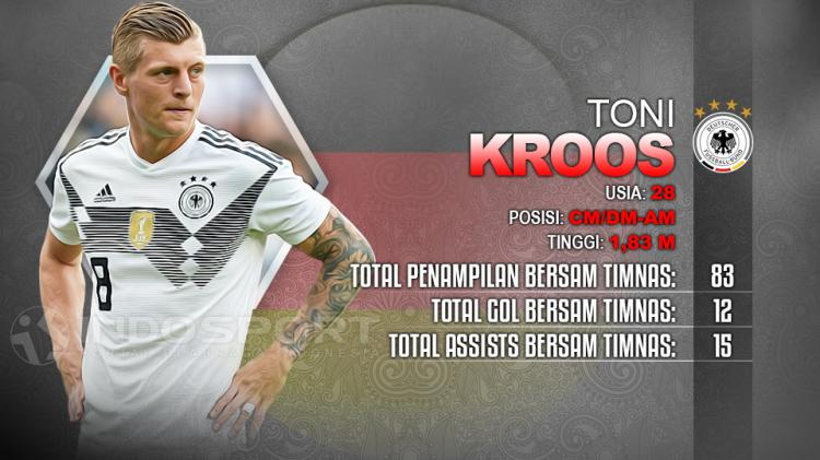 Player To Watch Toni Kroos (Jerman) Copyright: Indosport.com