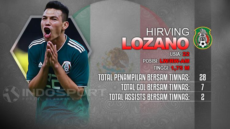 Player To Watch Hirving Lozano (Meksiko) Copyright: Indosport.com